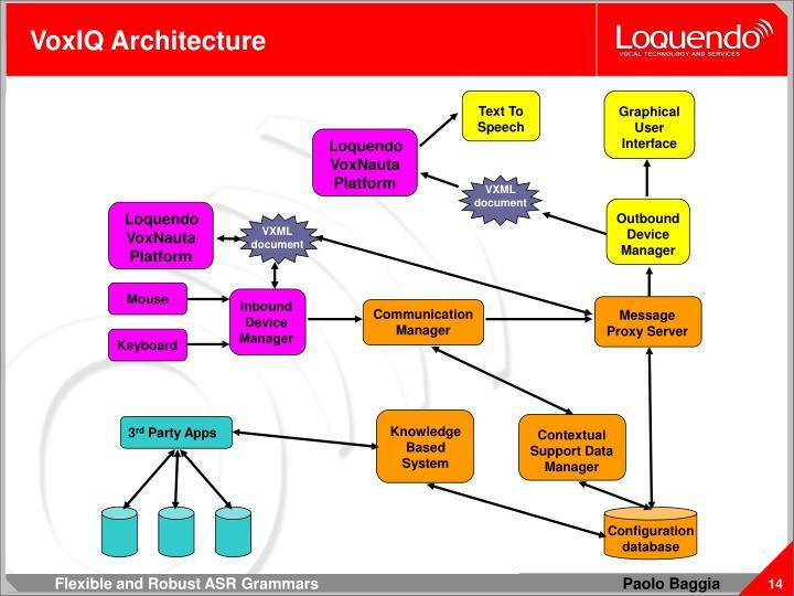 VoxIQ Architecture