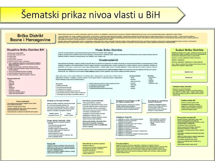 Šematski prikaz nivoa vlasti u BiH