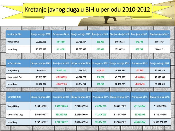 Kretanje javnog duga u BiH u periodu 2010-2012