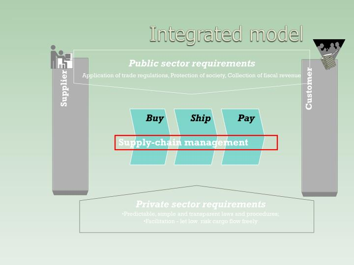 Public sector requirements