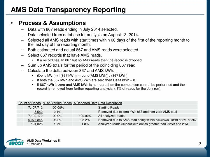 Ams data transparency reporting1
