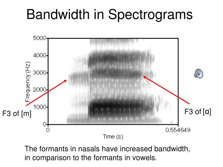 Bandwidth in Spectrograms