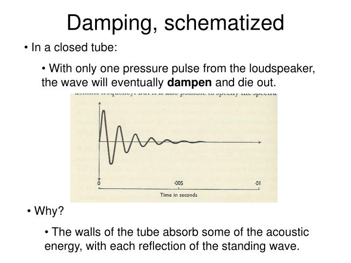 Damping, schematized
