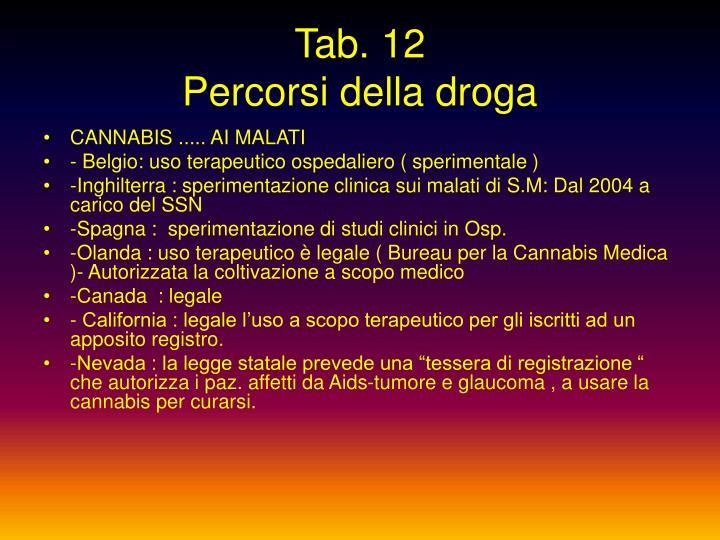 Tab. 12