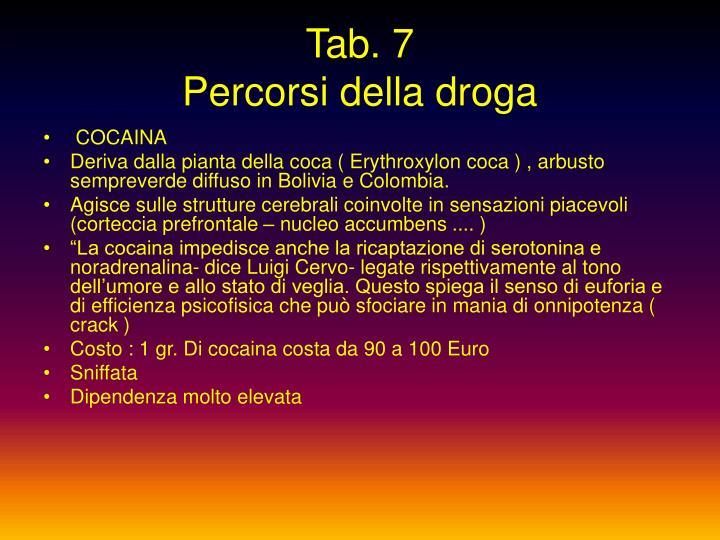 Tab. 7