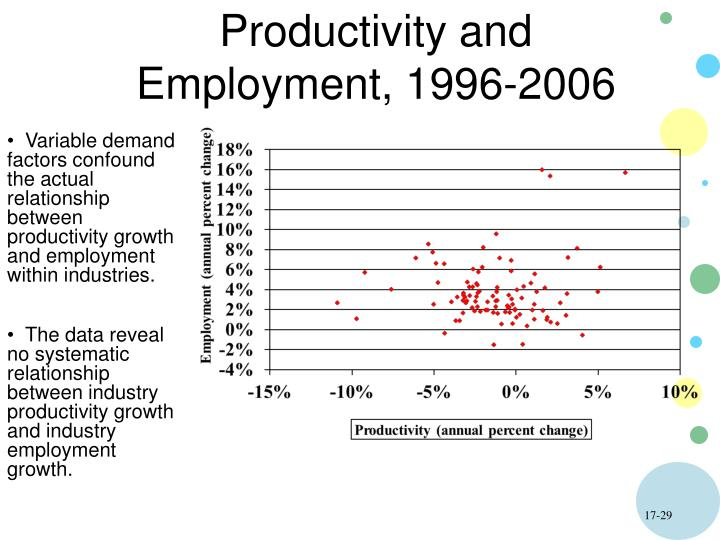 Productivity and Employment, 1996-2006