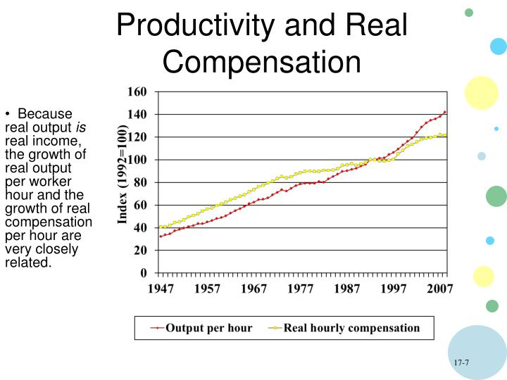 Productivity and Real Compensation