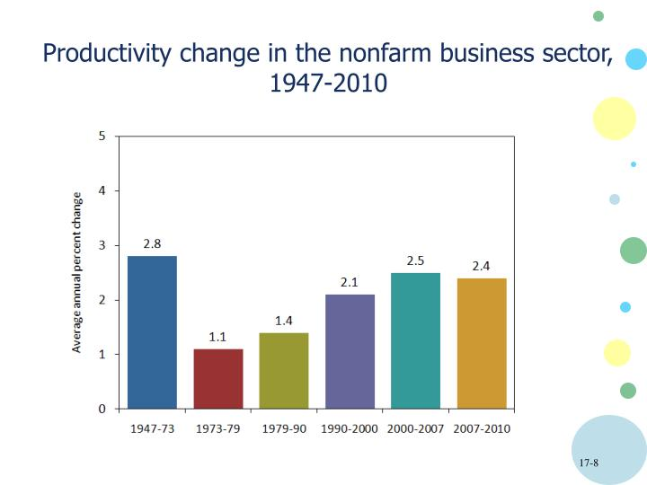 Productivity change in the nonfarm business sector,