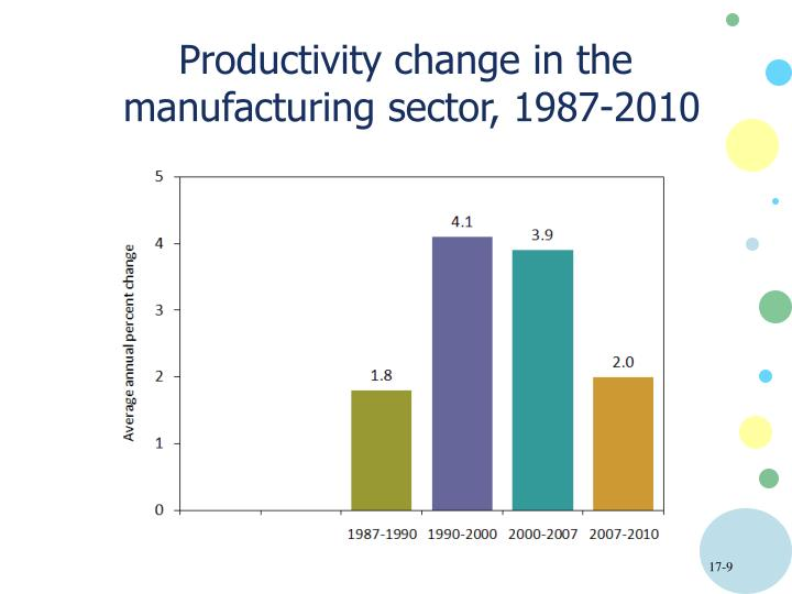 Productivity change in the
