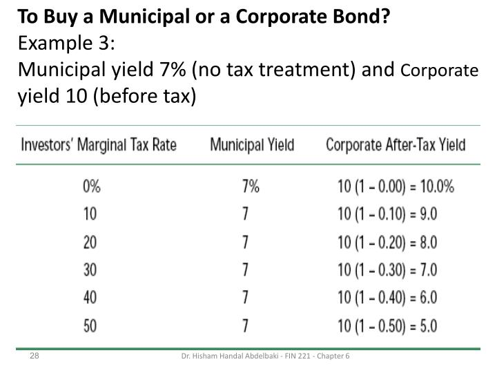 To Buy a Municipal or a Corporate Bond?