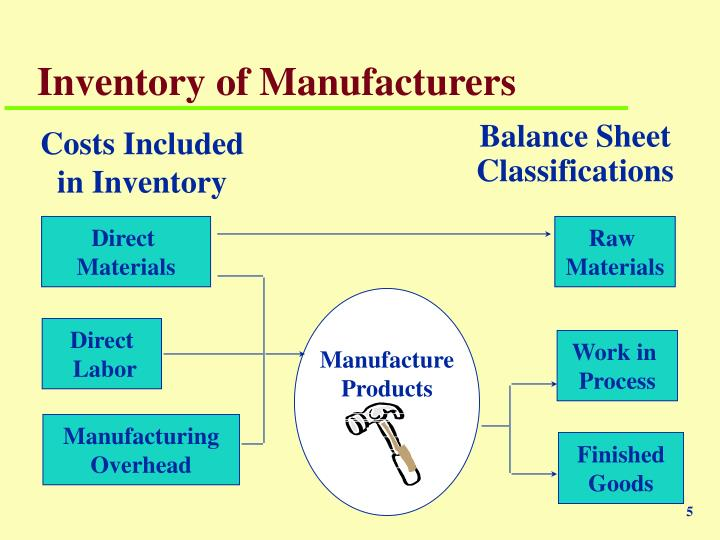 Inventory of Manufacturers