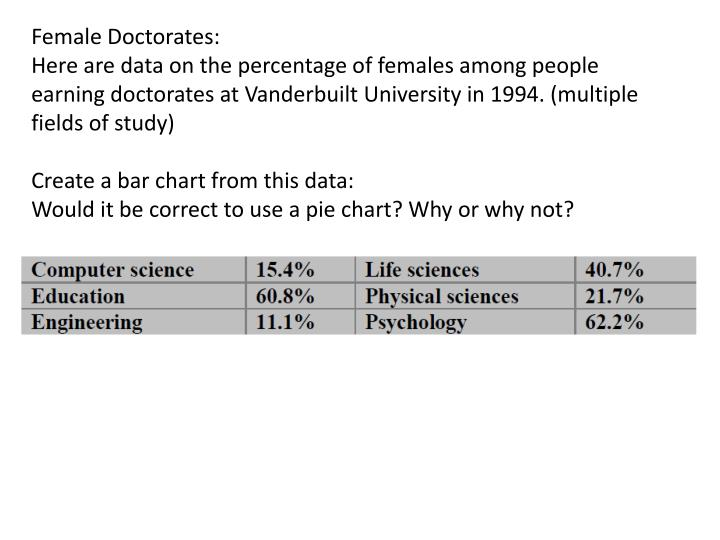 Female Doctorates: