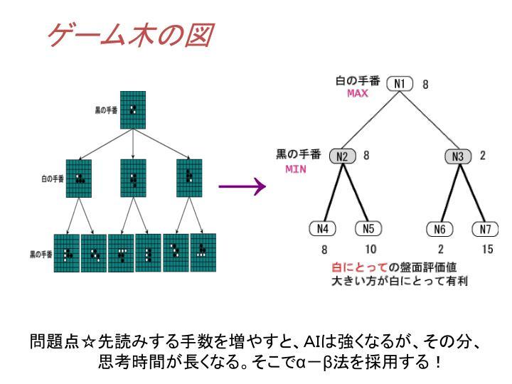 ゲーム木の図