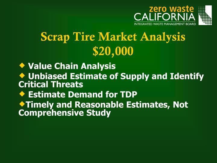 Scrap Tire Market Analysis $20,000