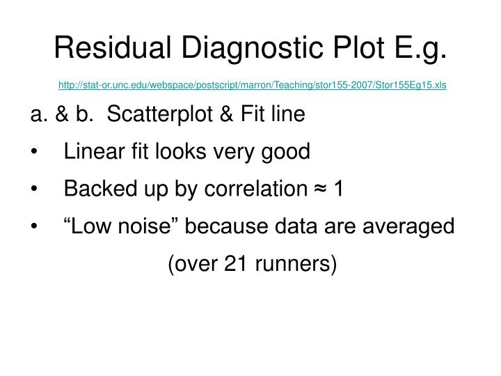 Residual Diagnostic Plot E.g.