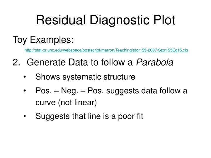 Residual Diagnostic Plot