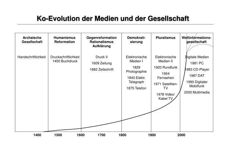 Ko-Evolution der Medien und der Gesellschaft