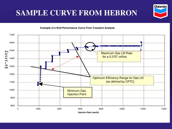 SAMPLE CURVE FROM HEBRON