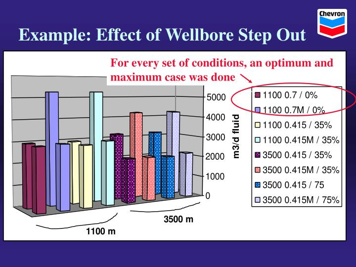 Example: Effect of Wellbore Step Out