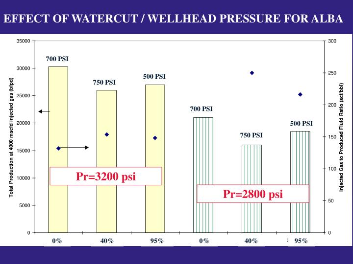 EFFECT OF WATERCUT / WELLHEAD PRESSURE FOR ALBA