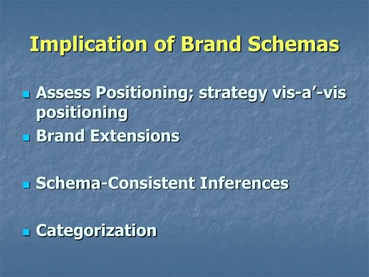 Implication of Brand Schemas