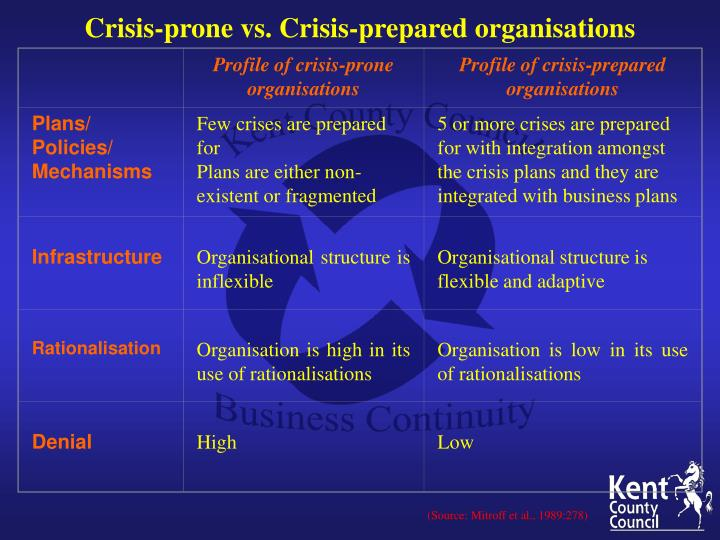 Profile of crisis-prone organisations