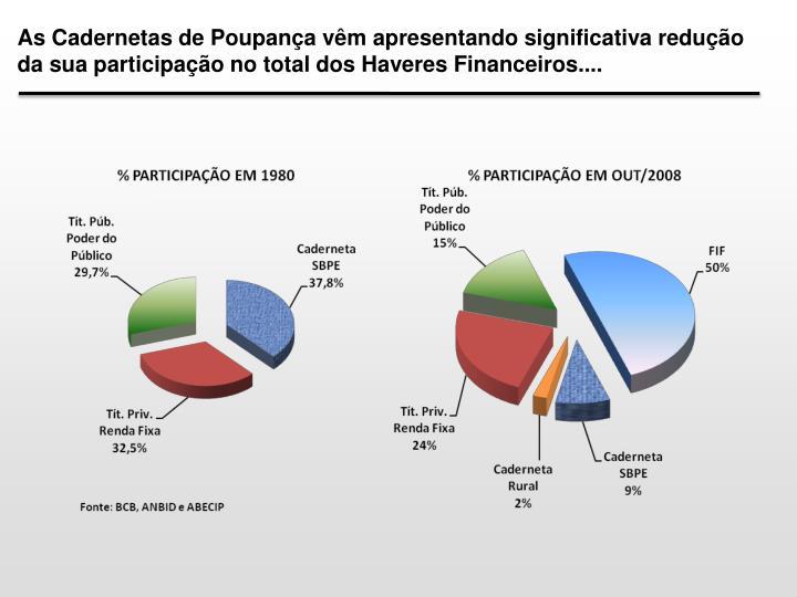As Cadernetas de Poupança vêm apresentando significativa redução da sua participação no total dos Haveres Financeiros....