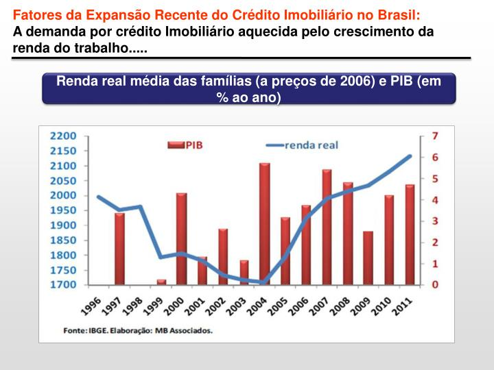 Fatores da Expansão Recente do Crédito Imobiliário no Brasil: