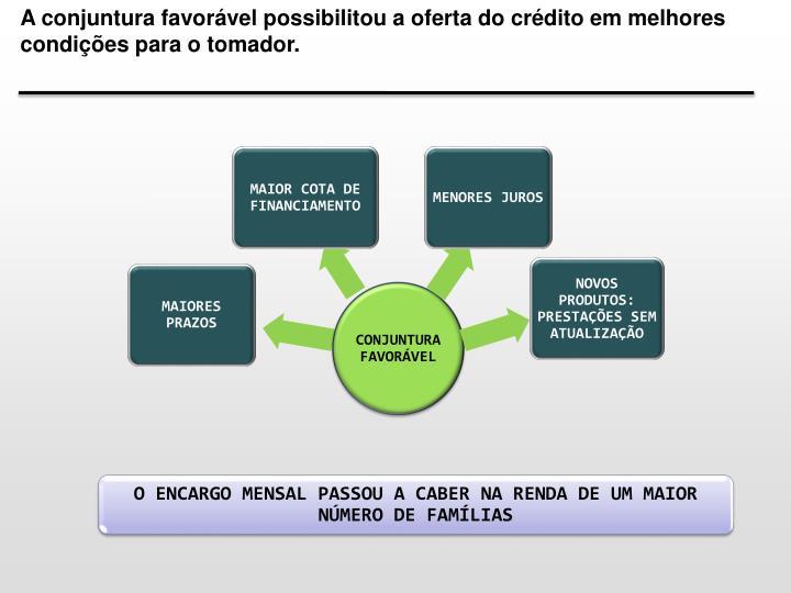 A conjuntura favorável possibilitou a oferta do crédito em melhores condições para o tomador.