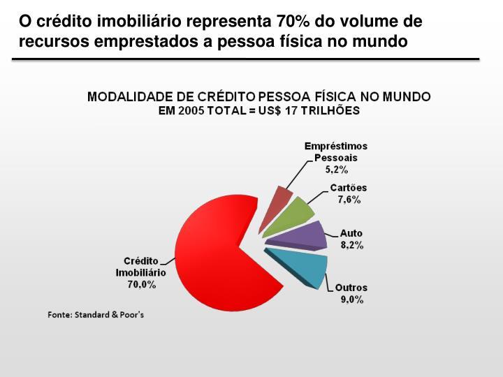 O crédito imobiliário representa 70% do volume de recursos emprestados a pessoa física no mundo
