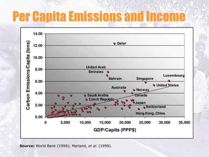 Per Capita Emissions and Income