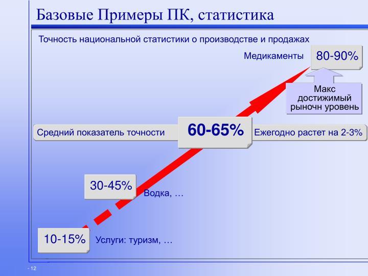 Базовые Примеры ПК, статистика