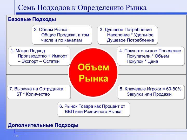 Семь Подходов к Определению Рынка