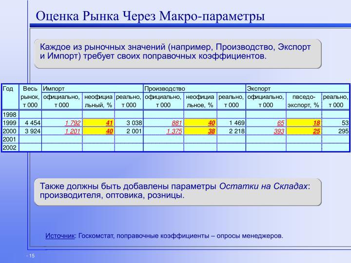 Оценка Рынка Через Макро-параметры