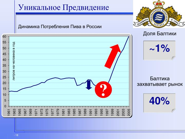 Динамика Потребления Пива в России