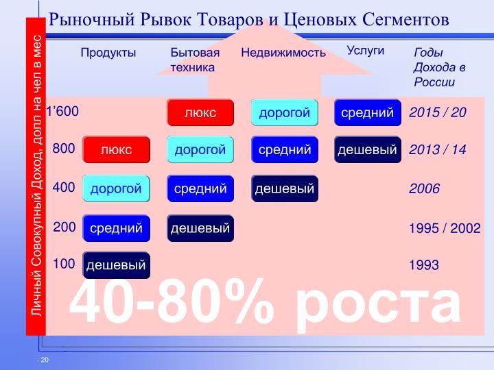 Рыночный Рывок Товаров и Ценовых Сегментов