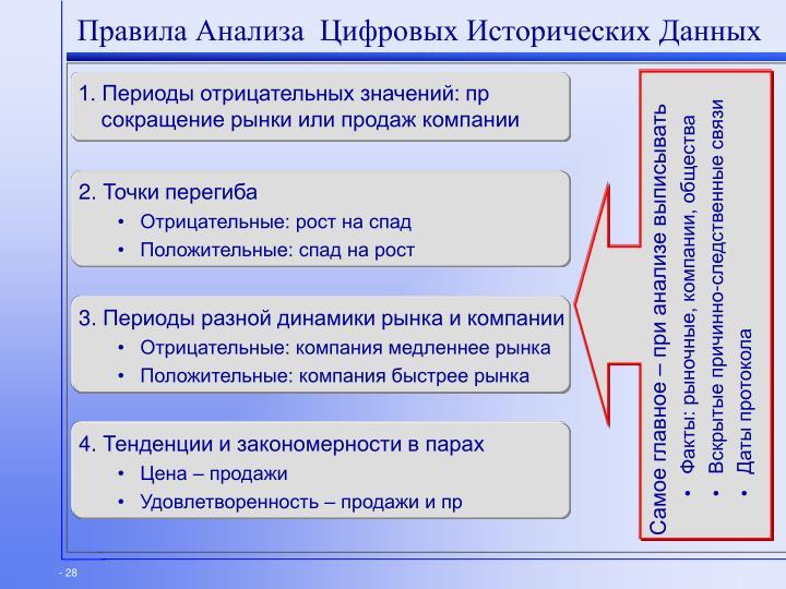 Правила Анализа  Цифровых Исторических Данных