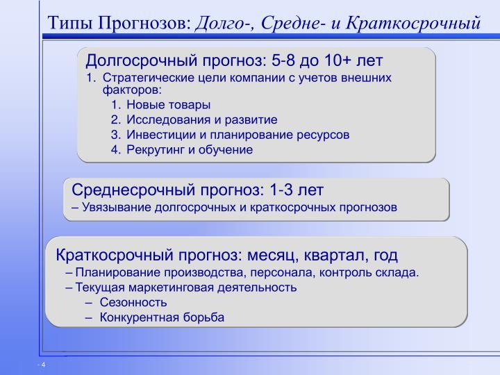 Типы Прогнозов: