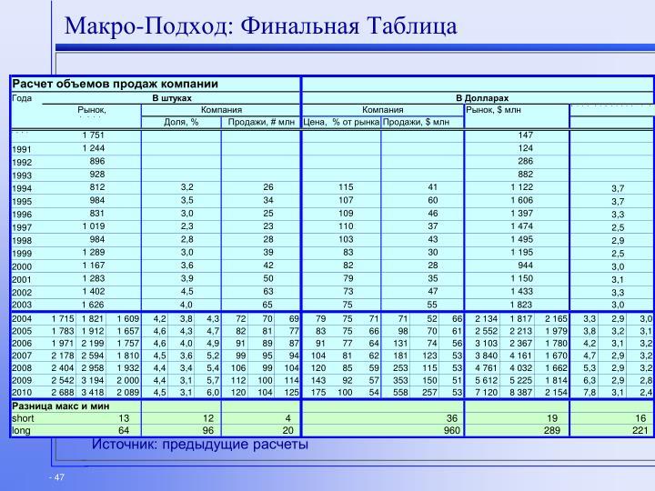 Макро-Подход: Финальная Таблица