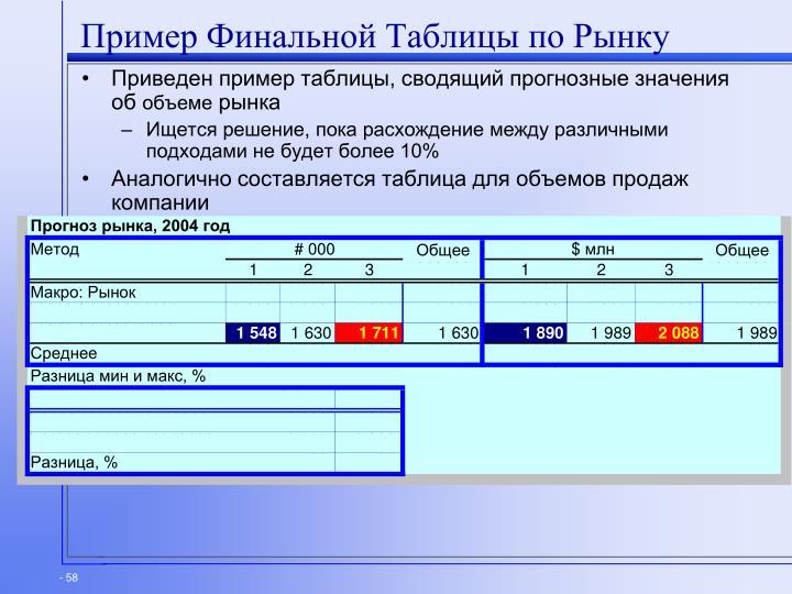 Пример Финальной Таблицы по Рынку