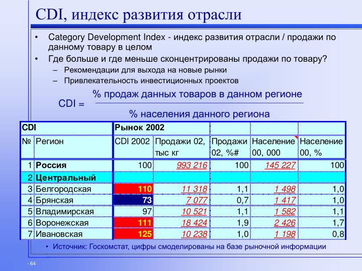 % продаж данных товаров в данном регионе