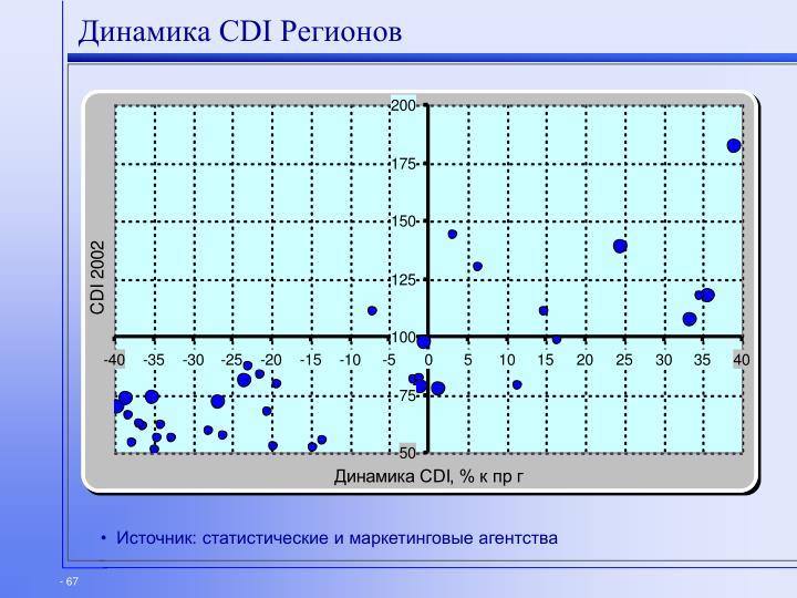 Динамика CDI Регионов