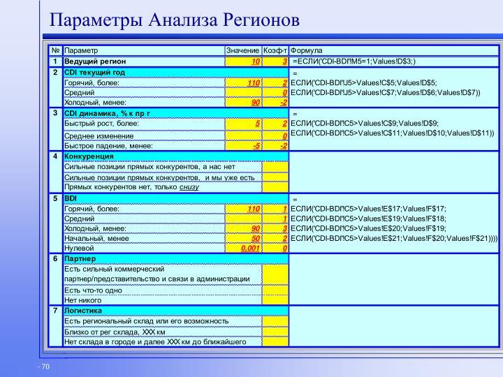 Параметры Анализа Регионов
