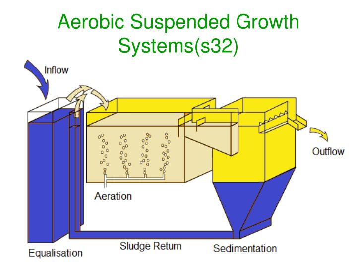 Aerobic Suspended Growth Systems(s32)