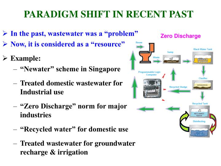 PARADIGM SHIFT IN RECENT PAST