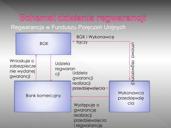 Schemat działania regwarancji