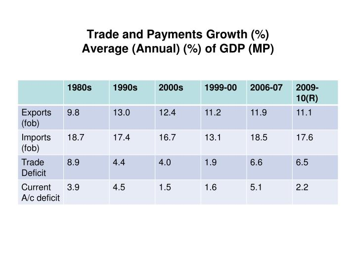 Trade and Payments Growth (%)