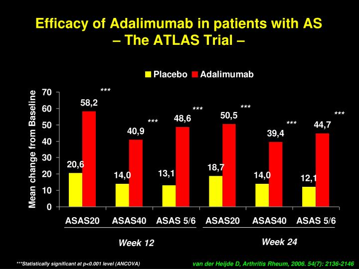 Efficacy of Adalimumab in patients with AS