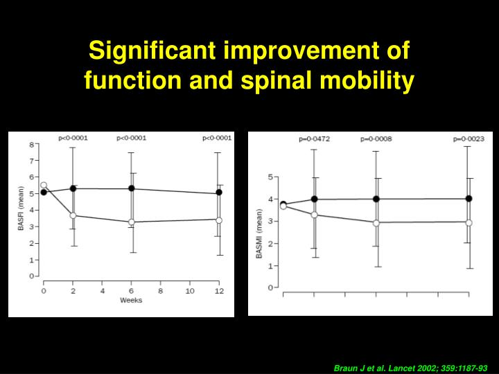 Significant improvement of function and spinal mobility