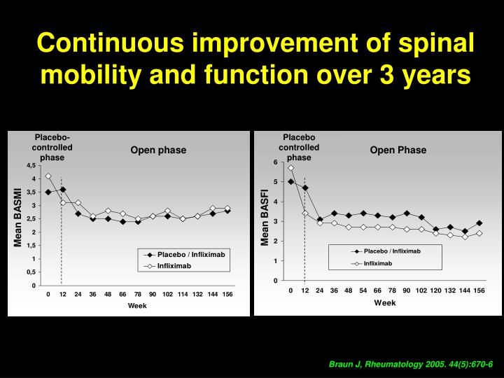 Continuous improvement of spinal mobility and function over 3 years